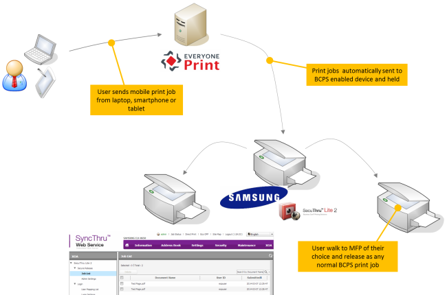 Integration_with_Samsung_BCPS_-_everyoneprint